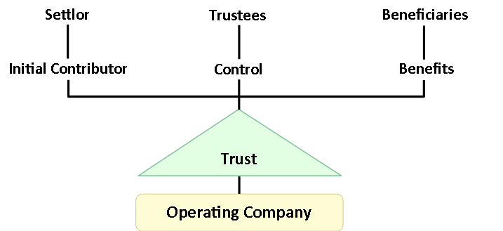 The Use of Family Trusts - Basic Structure