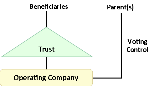 The Use of Family Trusts - Control without Ownership