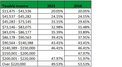 Tax rate changes for 2016