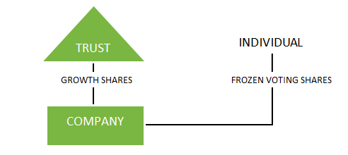 Incorp Investments Chart