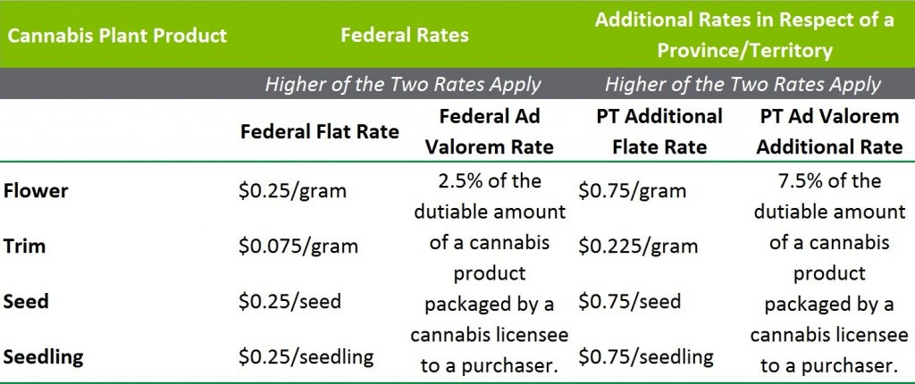 Excise Duty Rates for Cannabis Products
